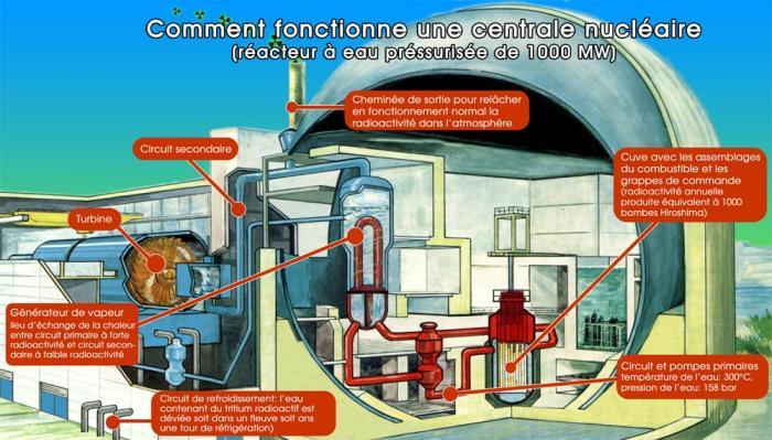 BUGEY-4 EDF dans REFLEXIONS PERSONNELLES