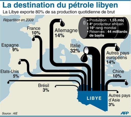 L'ART DE LA GUERRE. LIBYE: PETROLE ROUGE SANG (IL MANIFESTO / Manlio DINUCCI) dans REFLEXIONS PERSONNELLES AFP