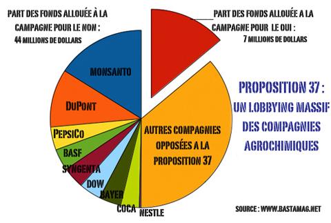 MONSANTO DEPENSE DES MILLIONS DE DOLLARS POUR EMPÊCHER L'ETIQUETAGE DES OGM (Sophie CHAPELLE / bastamag.net) dans REFLEXIONS PERSONNELLES illustration_proposition_37-6c4bc