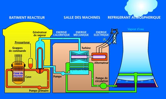 LE NUCLEAIRE DU FUTUR...C'EST LES PROMESSES DU PASSE !...UN BEAU PETIT SCANDALE NUCLEAIRE A PARIS...JEUDI 22 NOVEMBRE 2012 dans REFLEXIONS PERSONNELLES nucleaire
