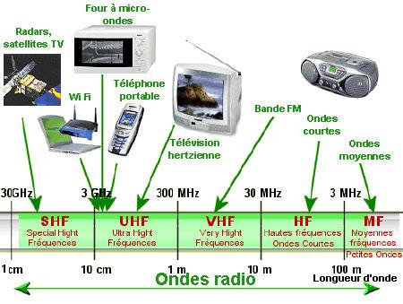 Protection ondes électromagnétiques ordinateur