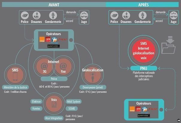 INTERNET, SMS: COMMENT THALES VA METTRE LES RESEAUX FRANCAIS SUR ECOUTE (Emmanuel PAQUETTE / http://lexpansion.lexpress.fr) dans ENVIRONNEMENT aaaa