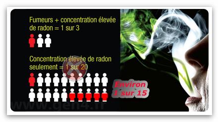 canada le gaz radioactif radon encore plus nocif que prevu et en france le souffle c 39 est. Black Bedroom Furniture Sets. Home Design Ideas