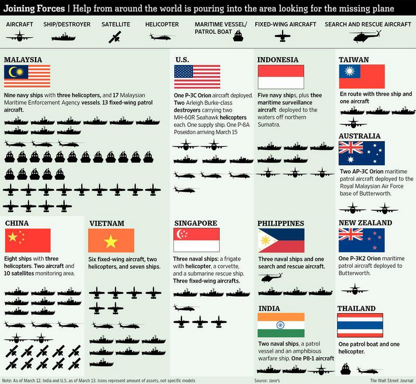 Moyens mis en place pour retrouver des traces du vol de l'aéronef malaisien