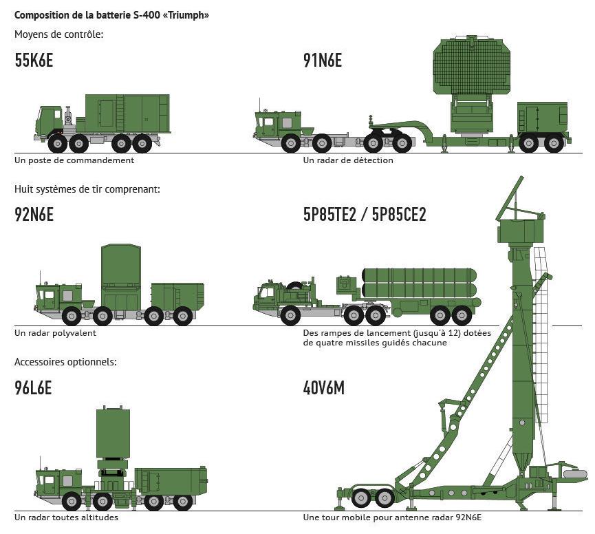 Missiles sol air RUSSE 2