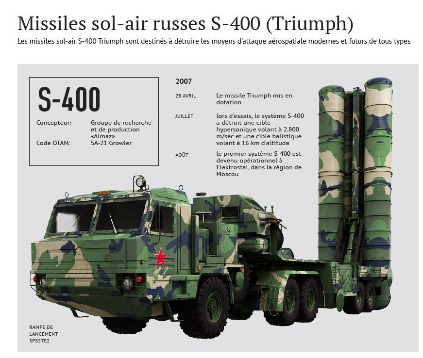 Missiles sol air RUSSES