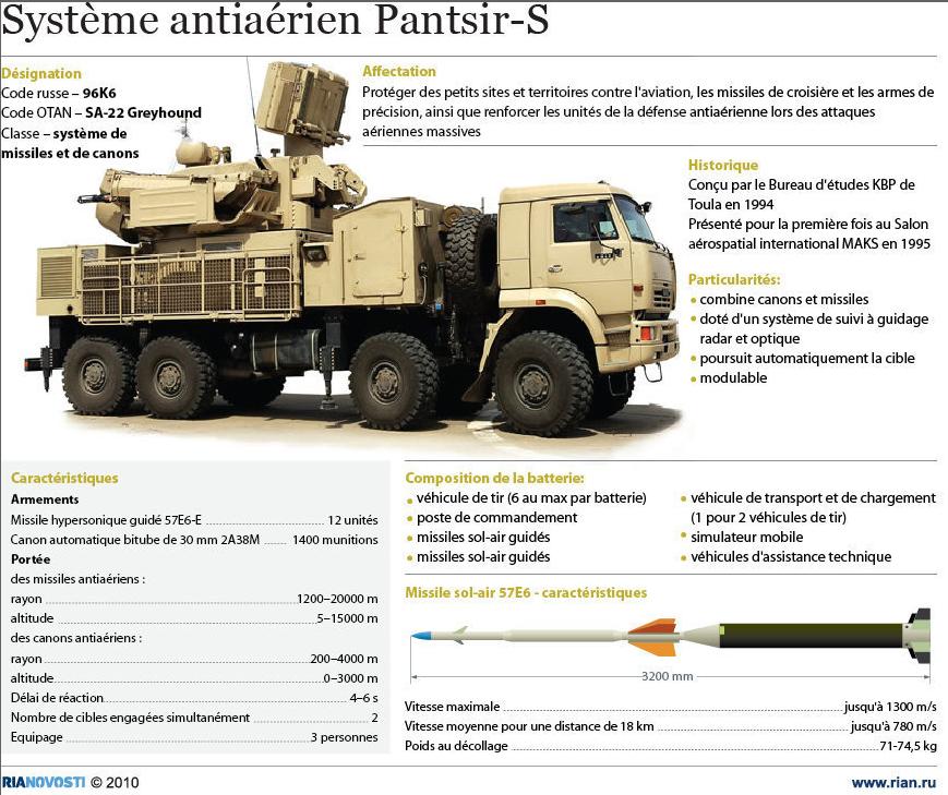 Système antiaérien PANTSIR S RUSSE