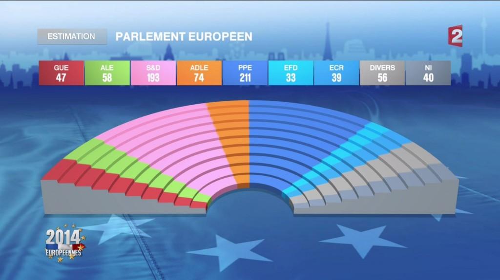 Estimation Parlement Européen mai 2014