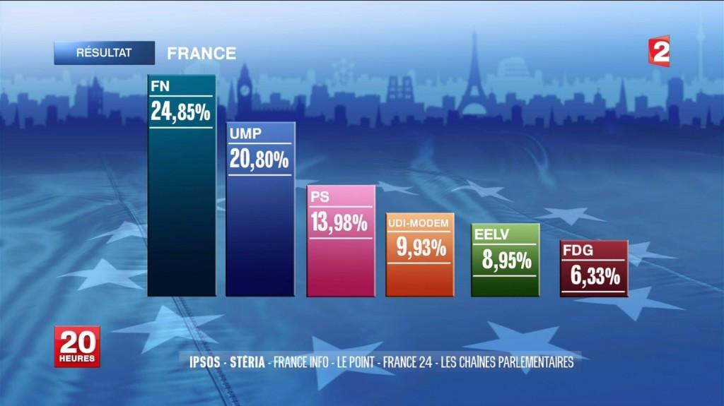 Résultats définitifs votes EUROPEENNES mai 2014