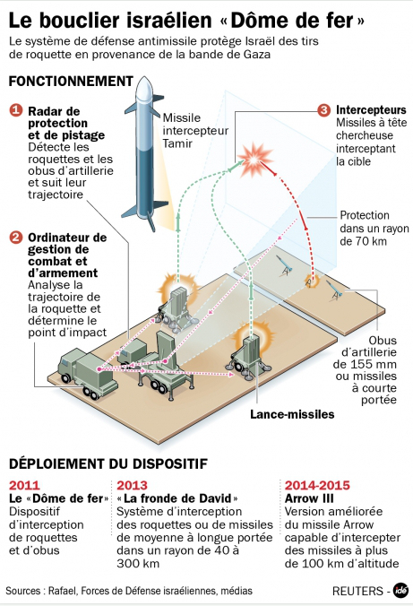 Fonctionnement IRON DOME