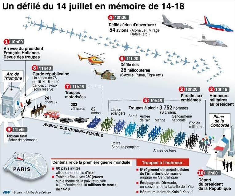 Infographie AFP défilé militaire