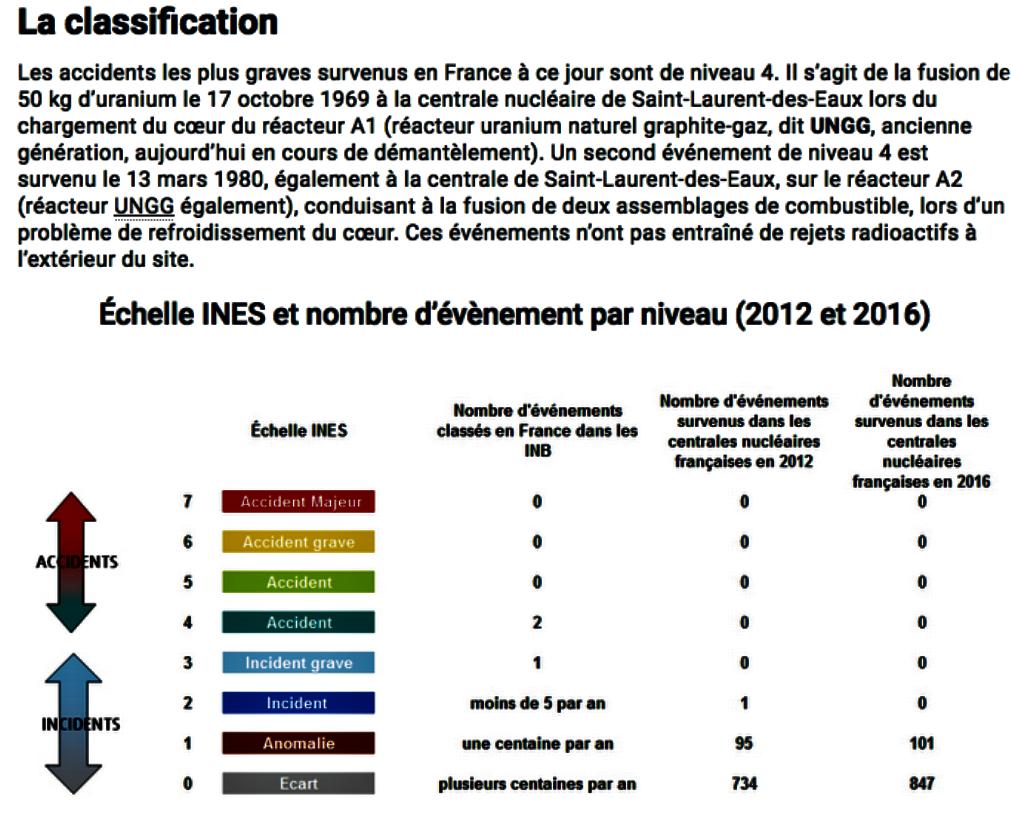 Accidents nucléaires en France à ST LAURENT DES EAUXpng