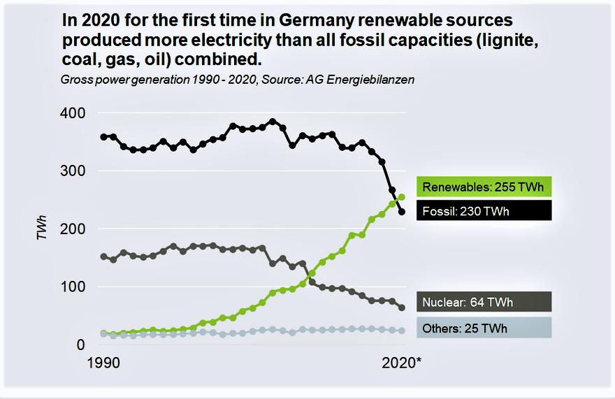 ALLEMAGNE moins dfe nucléaire et pas plusde charbon 4 avril 2021