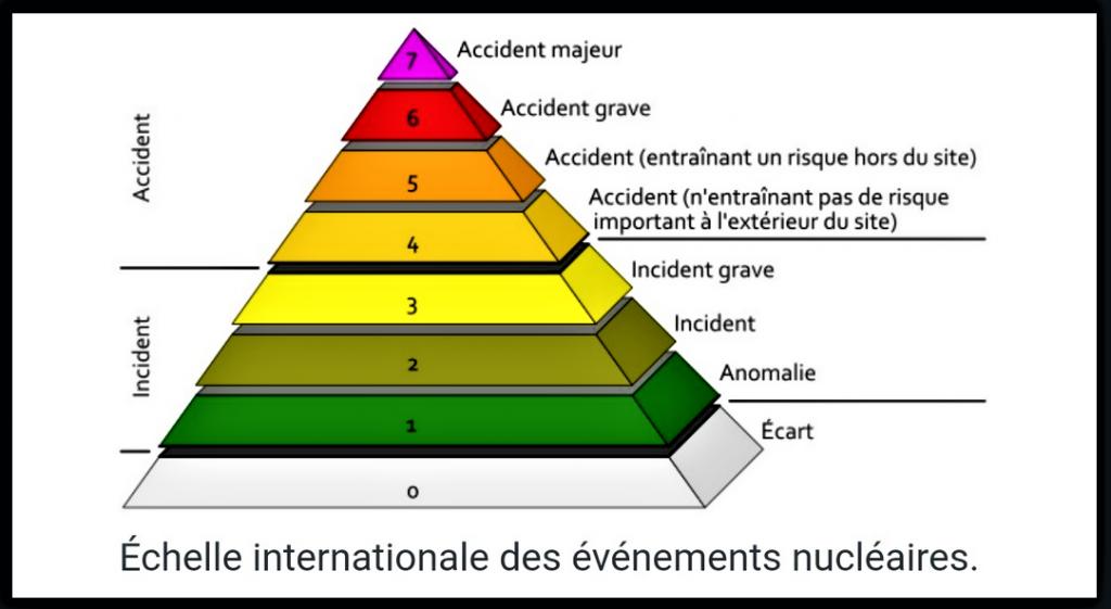 Échelle internationale des événements nucléairespng