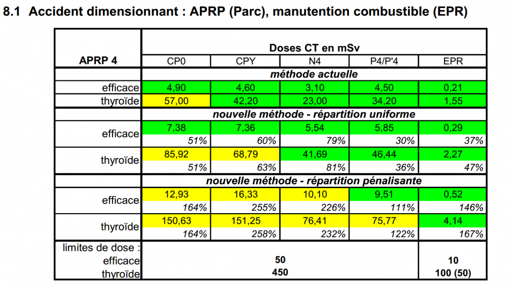 irradiations combustible EPR 2