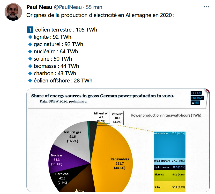 Origines de production d'électricité en ALLEMAGNE en 2021