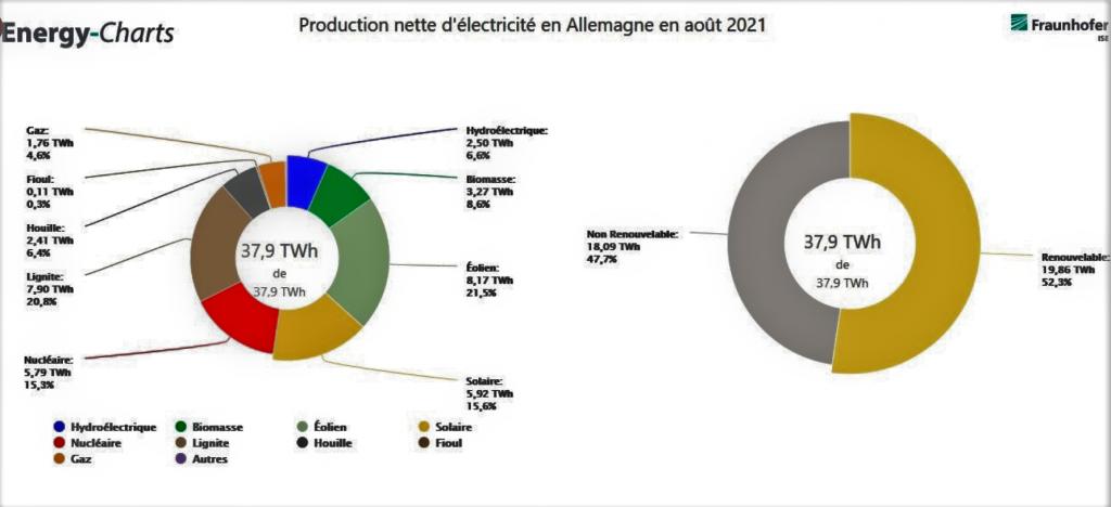 Production nette d'électricité en ALLEMAGNE en août 2021