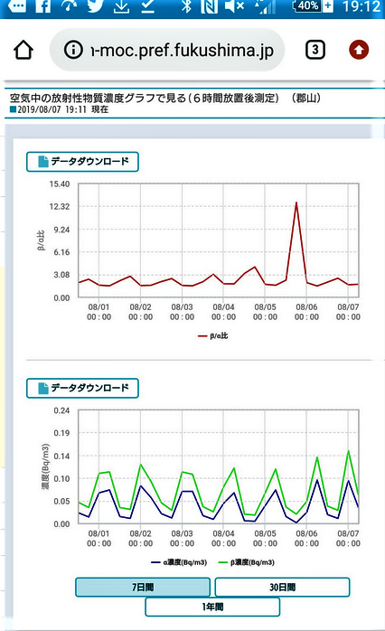radioactivité FUKUSHIMA 7 août 2019 C