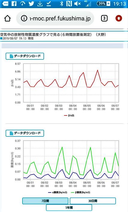 Radioactivité FUKUSHIMA 7 août 2019 Dpng