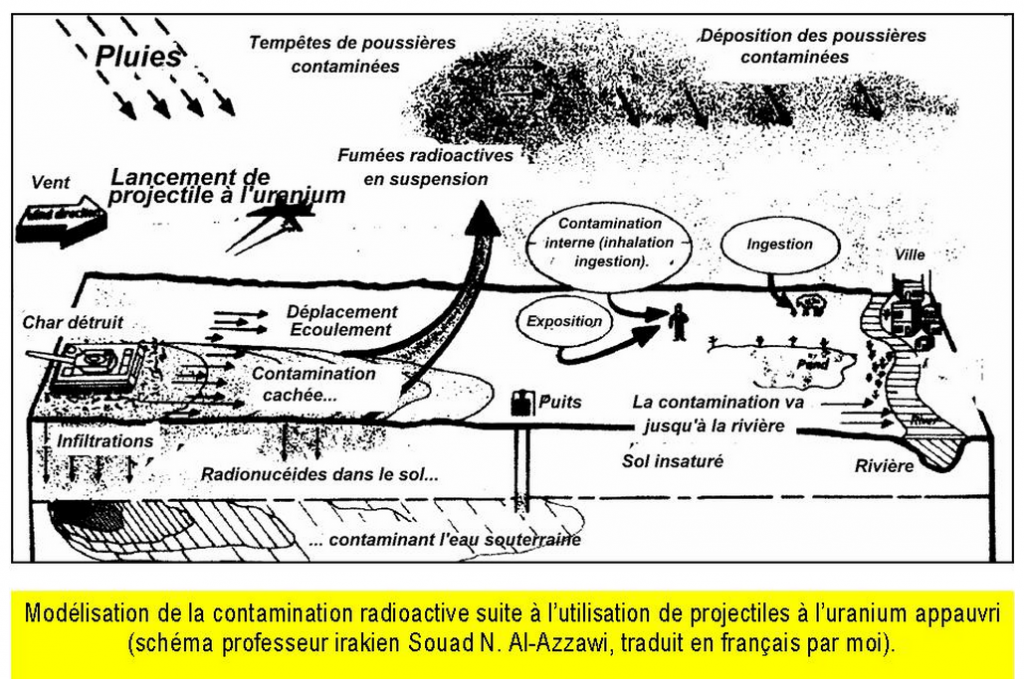 Modélisation contamination radioactive par armes URANIUM